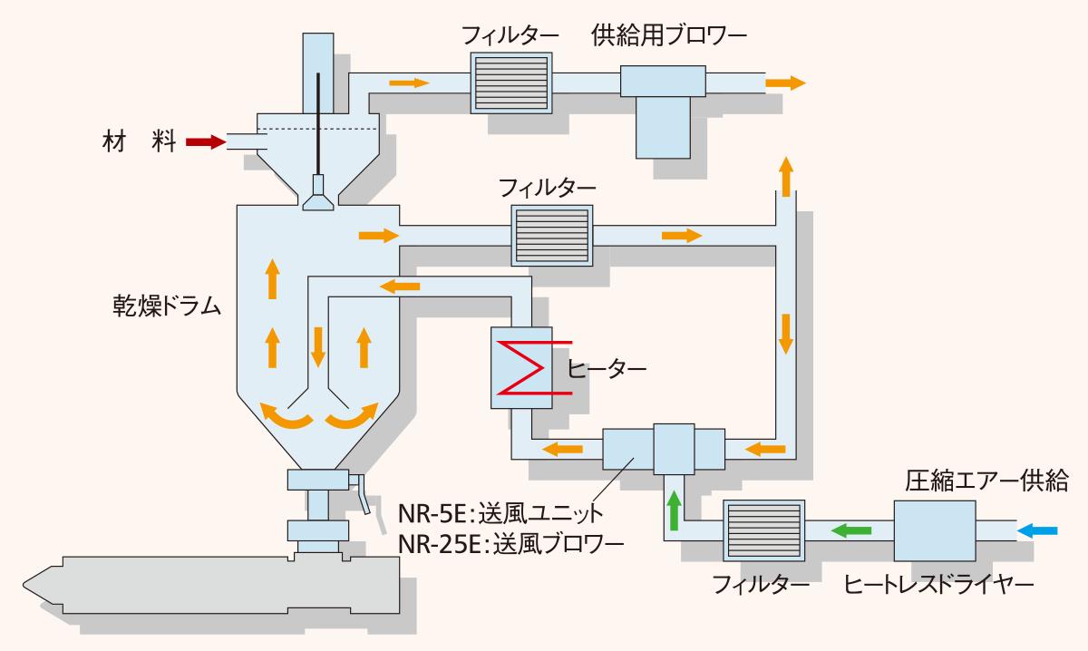 NR-E図解