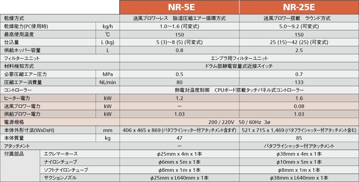 NR-E標準仕様